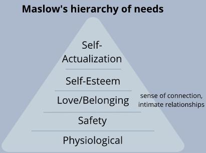 Maslow's hierarchy of needs - custom by goexplorenicole.com